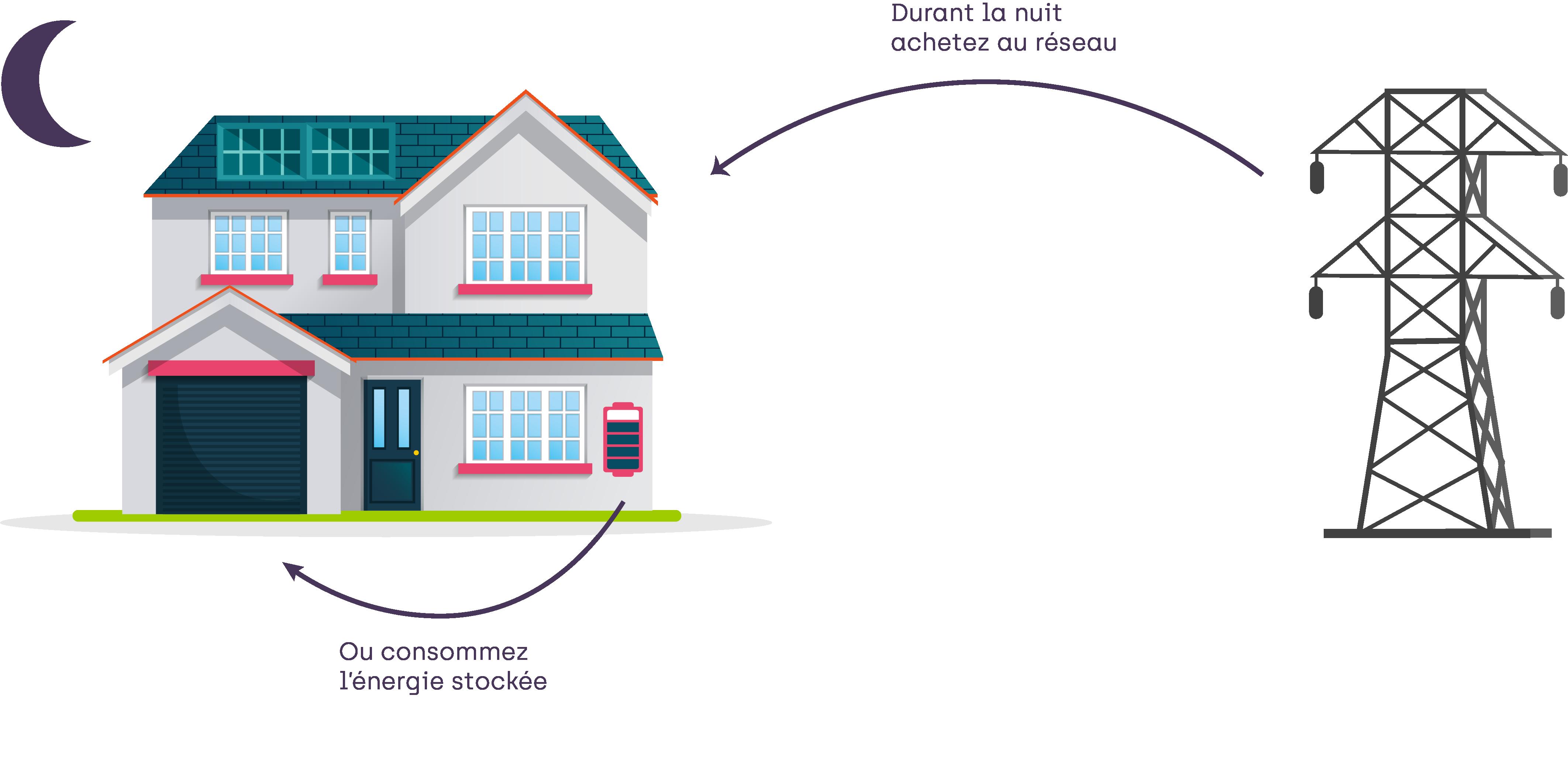 Cette illustration explique clairement fonctionnement autoconsommation, avec le rachat de l'électricité au réseau ou l'énergie stockée directement dans les batteries